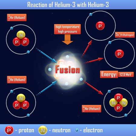 isotope: Reaction of Helium-3 with Helium-3 Stock Photo