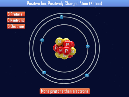 Positive Ion, Positively Charged Atom (Kation)