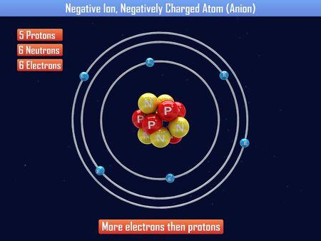 Negative Ion, Negatively Charged Atom (Anion) Фото со стока