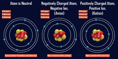 photoelectric: Negative and Positive Ion (Anion and Kation)
