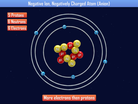 Negative Ion, Negatively Charged Atom (Anion) Stock Photo