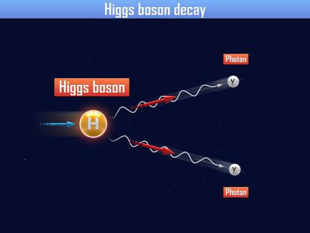gamma radiation: Higgs boson decay