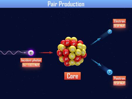 physics background: Pair Production Stock Photo