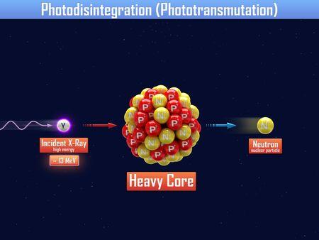 gamma radiation: Photodisintegration with core of Argentum
