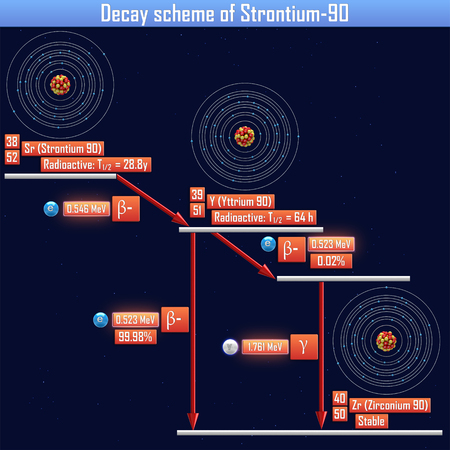 isotope: Decay scheme of Strontium-90