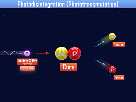 gamma radiation: Photodisintegration with core of Deuterium Stock Photo