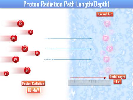 ionizing: Proton Radiation Path Length (3d illustration)