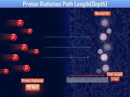 radiacion: La radiación de protones longitud del trayecto (3d)