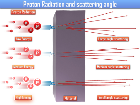 ionizing: Proton Radiation and scattering angle (3d illustration) Stock Photo