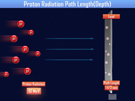 ionizing: Proton Radiation Path Length (3d illustration)