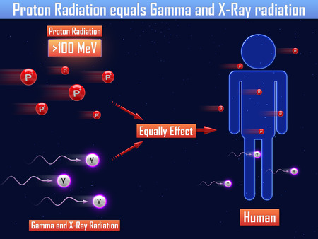 PROTON: Proton Radiation equals Gamma and X-Ray radiation (3d illustration)