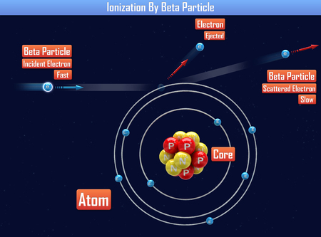 Ionization By Beta Particle (3d illustration) Reklamní fotografie