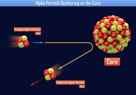 Alpha Particle Scattering on the Core (3d illustration) Reklamní fotografie