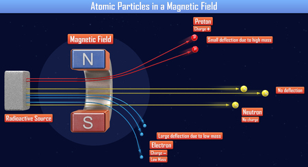 Atomic Particles in a Magnetic Field (3d illustration) Standard-Bild - 98688685