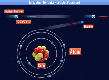 Ionization By Beta Particle(Positron) (3d illustration) Stockfoto