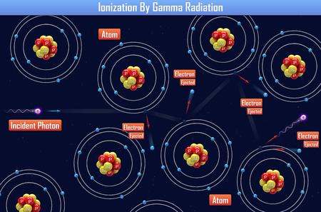 Ionization By Gamma Radiation (3d illustration) Stockfoto