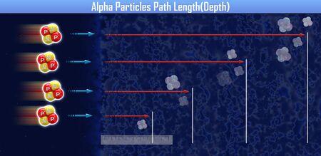 Alpha Particles Path Length(Depth) (3d illustration)
