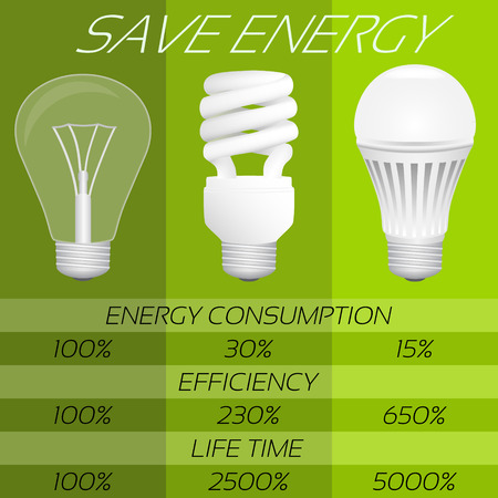 compact fluorescent lightbulb: Save energy infographic. Comparison of different types bulbs: incandescent, fluorescent and LED. Vector illustration