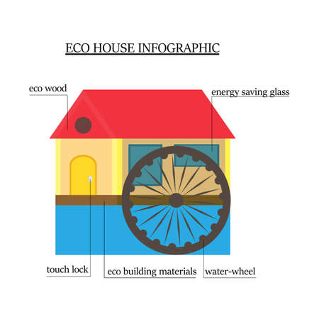 wheel house: Eco-house infographics. wooden house with environmentally friendly materials with the water wheel, window saves energy and touch lock Illustration