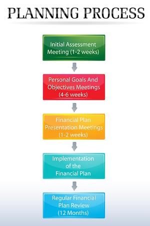 Ilustración de la planificación de proceso gráfico sobre fondo blanco