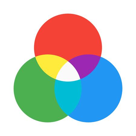 RGB color mixing Illustration