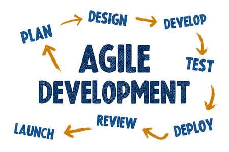 Agile software development - concept overview 免版税图像
