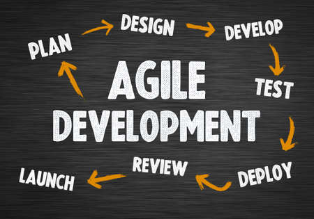 Agile Project Management - cycle concept