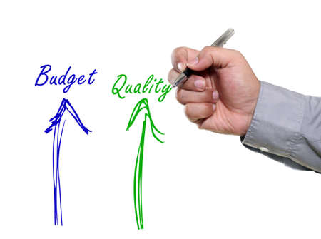 between: Illustration for correlation between budget and quality