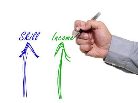 dan: Illustration for correlation between skill dan salary or income