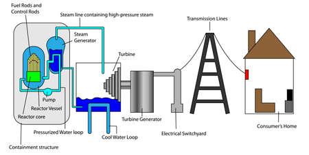 turbina de vapor: Proceso nuclear de f�brica al consumidor