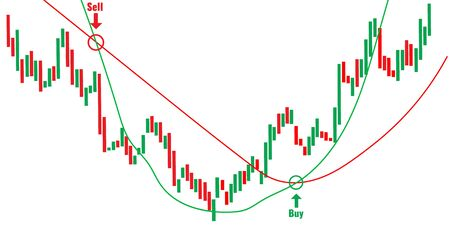 Green and red candles, trading chart concept. Financial market chart. Forex Trade Signals and candlestick graphic concept.