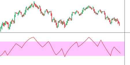 Forex Trade image. Candlestick chart graphic design. RSI. Vector illustration.