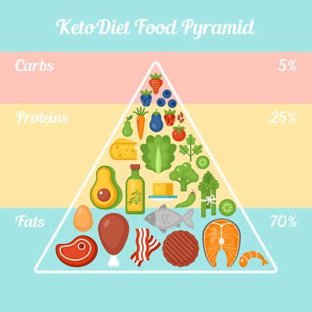 Keto dieet voedselpiramide. Ketogeen dieet concept. Vector illustratie