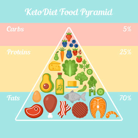 Keto diet food pyramid. Ketogenic diet concept. Vector illustration Foto de archivo - 94309675