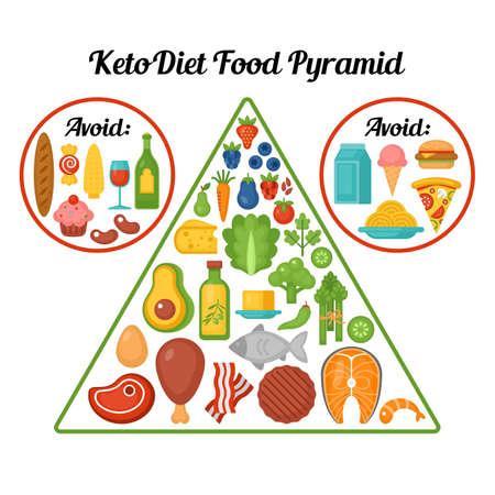 ケトダイエット食品ピラミッド。ケト原性ダイエットコンセプト。ベクトルイラスト
