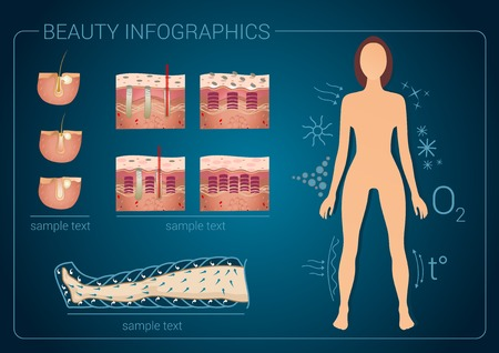 Physical Health and Beauty infographic, cleaning skin and epilation Ilustracja