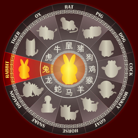 Year of RABBIT in Golden Chinese zodiac wheel with word symbol and twelve animal sign for Chinese horoscope calendar vector graphic design concept