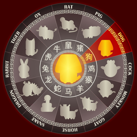 Year of DOG in Golden Chinese zodiac wheel with word symbol and twelve animal sign for Chinese horoscope calendar vector graphic design concept