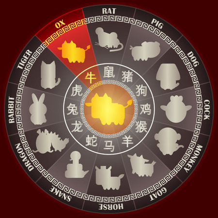 Year of OX in Golden Chinese zodiac wheel with word symbol and twelve animal sign for Chinese horoscope calendar vector graphic design concept