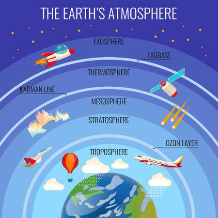 atmosfera: La estructura de la atmósfera de la Tierra con nubes y transporte distintos volar
