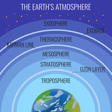 The Earths atmosphere structure names on circle above our planet. Vector colourful illustration of layers surrounding the planet Earth that is retained by Earths gravity in flat realistic style