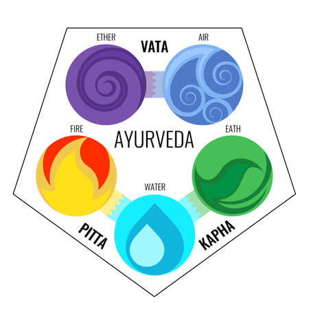 massage symbol: Ayurveda vector elements and doshas icons in infographics.