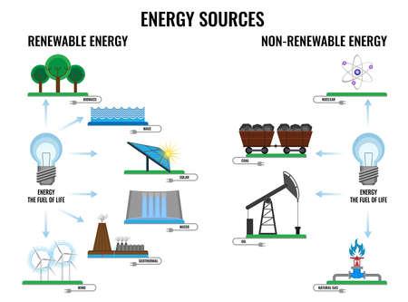 Plakat odnawialnych i nieodnawialnych źródeł energii na białym tle