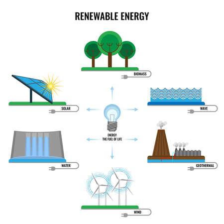 Renewable energy colorful signs vector poster on white Ilustração
