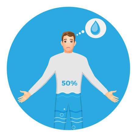 Humain avec pourcentage de teneur en eau. Haut niveau de déshydratation avec visage triste