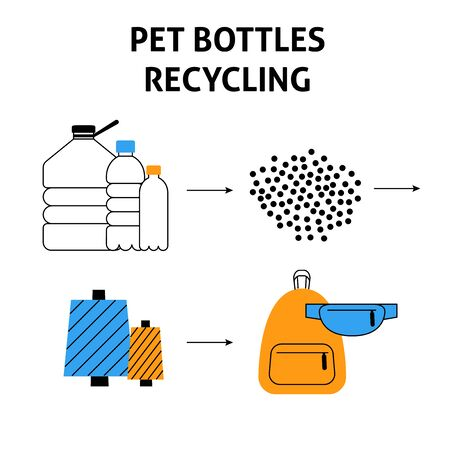 A square vector image with a scheme of a pet bottles recycle process. Flat line vector image for a print or flyer template.