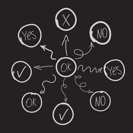 손으로 그려진 된 다이어그램 또는 순서도, 손의 모방 마음 매핑 그리기. 예, 아니오, 확인 신호.