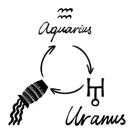 Astrology horoscope single zodiac symbol with sign Aquarius, Uranus illustration picture and written planet symbol name. Vector. Illustration