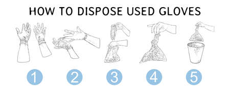 Proper disposal of used medical gloves infographic. Step by step instraction of hazardous  contaminated bio waste disposal and coronavirus COVID-19 prevention advice drawing.