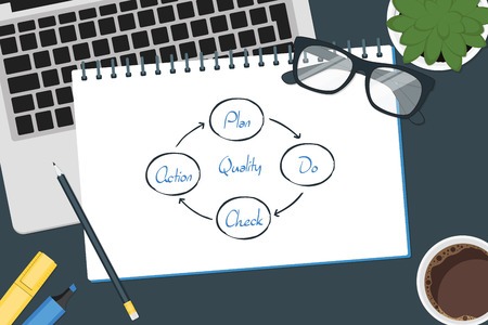 quality check: vector drawing business process,quality,plan,do,check,action circle concept